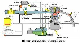 Принципиальная схема системы управления двигателем ЗМЗ-40522.10 экологического класса Евро-2