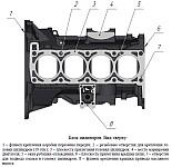 Блок цилиндров ЗМЗ-40905 и ЗМЗ-40911, проверка технического состояния и ремонт