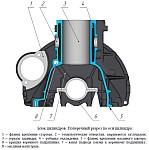 Поперечный разрез по оси цилиндра блока цилиндров ЗМЗ-40905 и ЗМЗ-40911