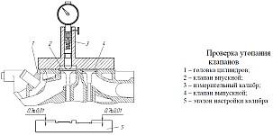 Для проверки герметичности клапанов залить керосин поочередно во впускные и выпускные каналы