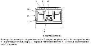 Гидротолкатели клапанов ГРМ ЗМЗ-409, устранение стука гидротолкателей газораспределительного механизма
