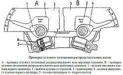 Для двигателей ЗМЗ-4091 и ЗМЗ-40911 использовать шаблон профиля 240 для впускного распределительного вала