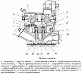 Клапана, привод клапанов, гидроопора и промежуточный вал ЗМЗ-5143, общие сведения и устройство