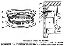 Установка колец на поршни двигателя УМЗ-417