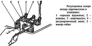 Проверка и регулировка зазора между коромыслами и клапанами механизма газораспределения двигателя УМЗ-417