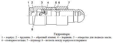 Гидроопора привода газораспределительного механизма двигателя ЗМЗ-51432 CRS