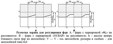 Ручная регулировка светового пучка комбинированных фар 1512.3775000 и 1502.3775000