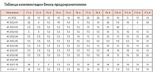 Таблица комплектации блока 41.3722 предохранителями