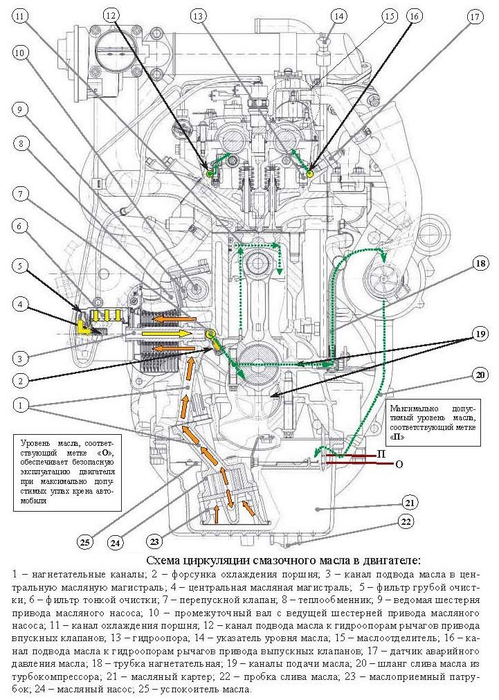 Система смазки дизельного