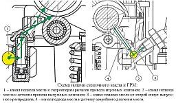 Схема смазки ГРМ двигателя ЗМЗ-51432 CRS Евро-4