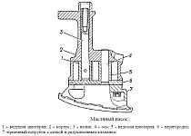 Масляный насос и масляный фильтр системы смазки двигателя ЗМЗ-40905 и ЗМЗ-40911