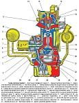 Обслуживание системы смазки двигателя ЗМЗ-5143.10, замена масла и промывка системы смазки