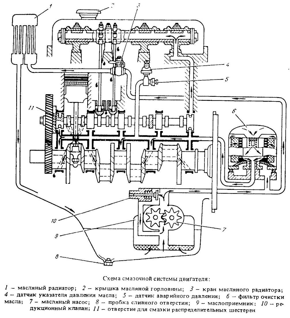 схема масляного насоса газ 53 на двигатель