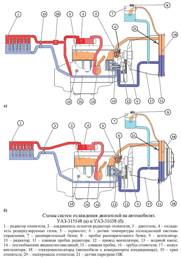 Схема охлаждения уаз двигатель 417 буханка