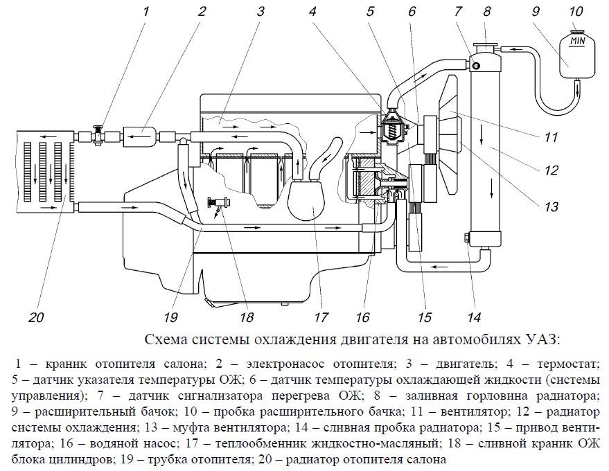 Система охлаждения дизельного двигателя схема