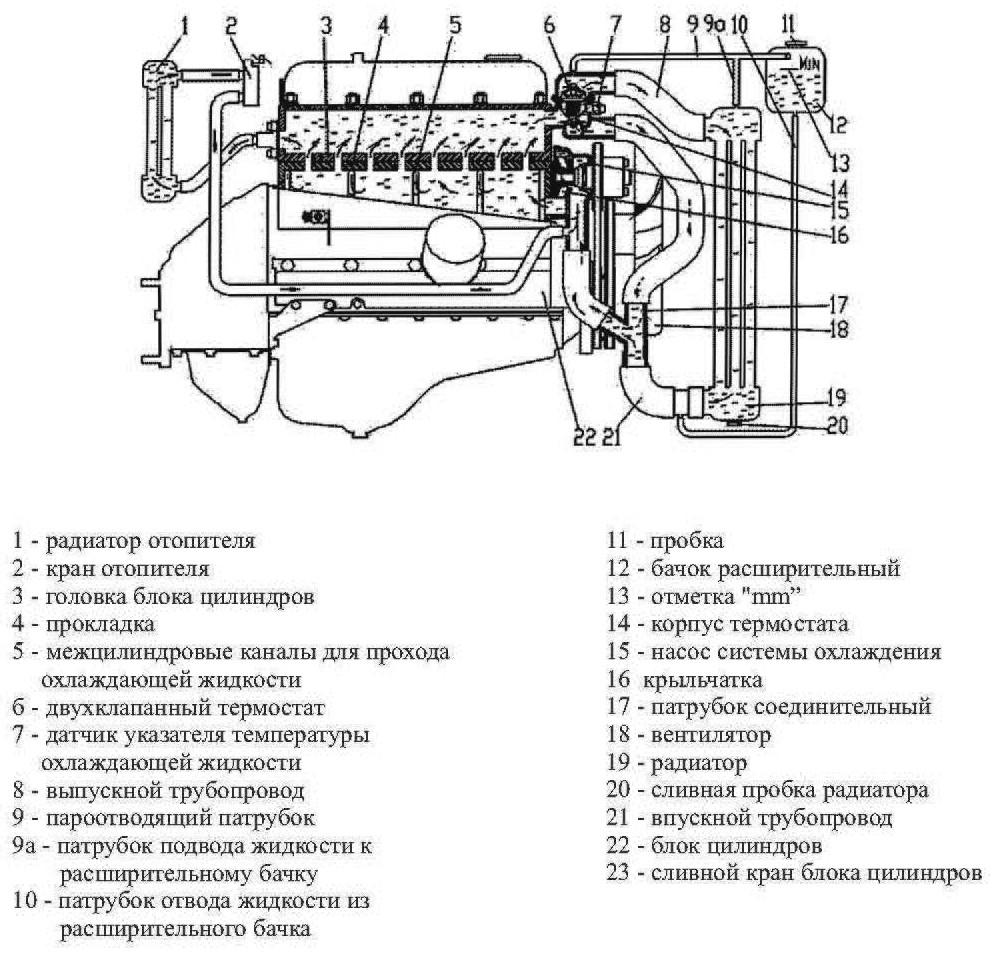 схема движения жидкости охлаждения автомобиля