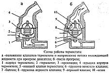 Схема работы термостата системы охлаждения