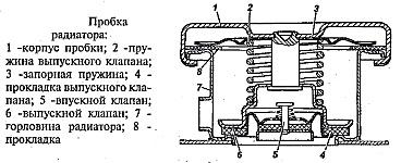 Пробка радиатора системы охлаждения УАЗ-3741, УАЗ-3962, УАЗ-3909, УАЗ-2206, УАЗ-3303