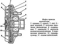 Муфта привода вентилятора системы охлаждения УАЗ-3741, УАЗ-3962, УАЗ-3909, УАЗ-2206, УАЗ-3303