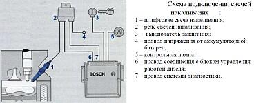 Схема подключения свечей накаливания д-245
