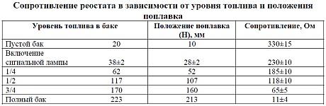 Значения сопротивления реостата модуля 155.1139002 в зависимости от уровня топлива и положения поплавка