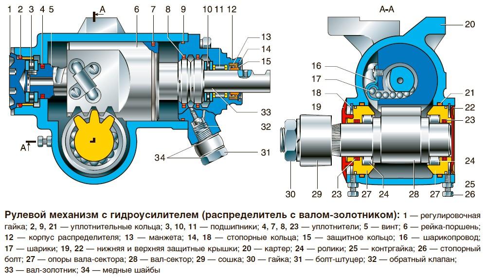 Гидроусилитель рулевого управления на уаз : Коллекция иллюстраций