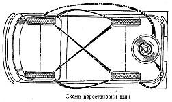 При выявлении неравномерного износа протектора следует производить перестановку шин