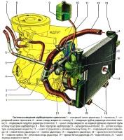 Система охлаждения двигателя ВАЗ-21213 и ВАЗ-21214 на Лада Нива и Лада 4х4, устройство, принцип действия, схемы, наименования и каталожные номера деталей