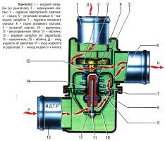 Термостат системы охлаждения двигателя ВАЗ-21213 и ВАЗ-21214 на Лада Нива и Лада 4х4