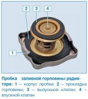 Пробка радиатора, в которой установлены впускной и выпускной клапаны, предназначена для поддержания избыточного давления в системе при нагреве двигателя