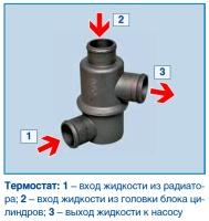 Термостат имеет основной и перепускной клапаны