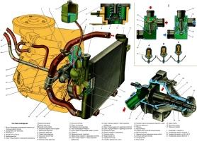 Схема системы охлаждения карбюраторного двигателя ВАЗ-21213 на автомобиле Лада Нива