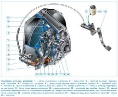 Устройство сцепления ВАЗ-21213 Лада Нива и ВАЗ-21214 Лада 4х4, конструкция, нажимной и ведомый диски, главный и рабочий цилиндр, привод сцепления