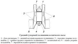 Коленчатый вал, шкив-демпфер коленчатого вала и маховик двигателя ЗМЗ-40906, устройство, размеры сопрягаемых деталей
