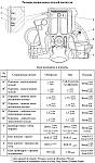 Размеры сопрягаемых деталей блока цилиндров и поршня двигателя ЗМЗ-40906