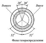 Распределительные валы ГРМ двигателя ЗМЗ-40906 обеспечивают фазы газораспределения
