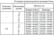 Размерные группы поршней и цилиндров блока цилиндров двигателя ЗМЗ-40906