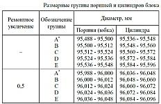 Размерные группы поршней и цилиндров блока двигателя ЗМЗ-40906