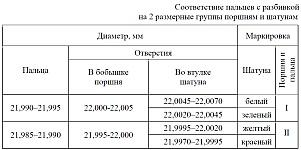 Соответствие пальцев с разбивкой на 2 размерные группы поршням и шатунам двигателя ЗМЗ-40906