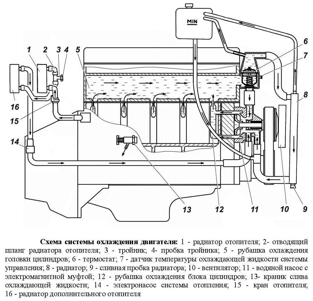 Схема системы охлаждения двигателя газель некст6