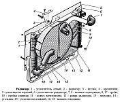 Радиатор системы охлаждения двигателя ЗМЗ-40524 на автомобилях Газель и Соболь