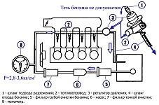 Горячая обкатка двигателя ЗМЗ-405, ЗМЗ-406 и ЗМЗ-409 на стенде после ремонта, режимы, контроль, прослушивание стуков и шумов во время обкатки двигателя