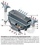 Отопитель Уаз-31512 и Уаз Хантер, устройство, особенности, работа отопителя, естественная и принудительная вентиляция салона