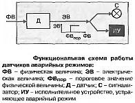 Функциональная схема работы датчиков аварийных режимов ТМ111