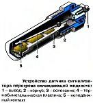Датчик перегрева охлаждающей жидкости ТМ111, устройство и характеристики разных исполнений датчика