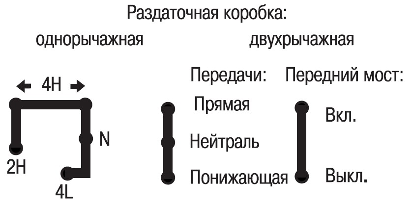 Схема включения раздатки уаз буханка