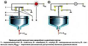Принцип действия датчика аварийного давления масла ММ120, ММ111В и 30.3829