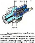 Датчики аварийного давления масла ММ120, ММ111В и 30.3829, устройство и принцип работы