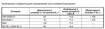 Требования стандартов DIN 43539 T2, EN 60095-1, SAE, IEC 95-1 (МЭК 95-1) для определения тока холодной прокрутки автомобильного аккумулятора