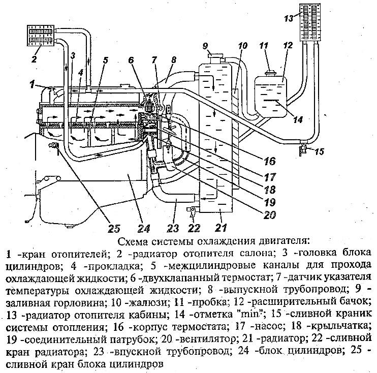 уаз буханка система охлаждения схема